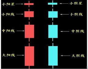 股票中影线和实体的长度分别代表什么意义