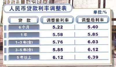人民银行贷款基准利率(2012年7月6日人)