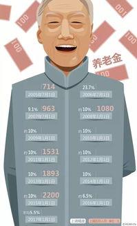 我国近年人均养老金涨幅