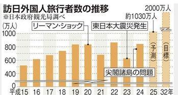 东京奥运前2000万人访日人数计划开始启动