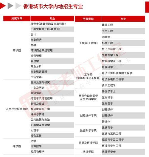 内地考生可以报考哪些香港的大学 大学教育