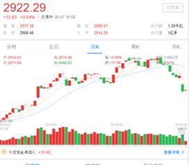 请问新手进股市 不能买创业板的股票么?要怎样才能买创业板的股票!