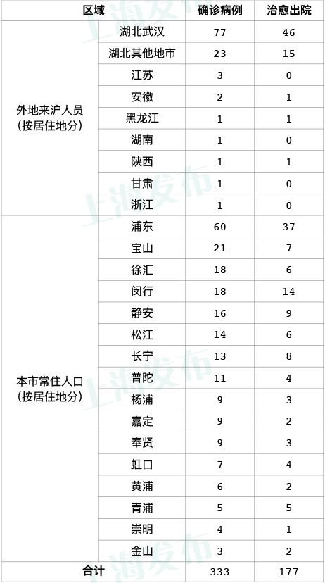 责编:截至2月18日24时,上海市已累计排除疑似病例1880例,发现确诊病例333例.