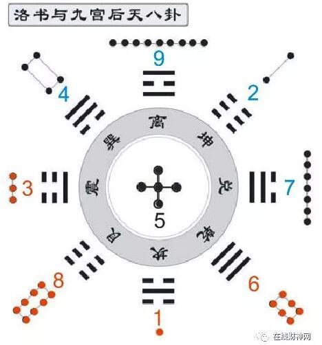 五行 八卦 和数字的联系(五行八卦东北方对应数)
