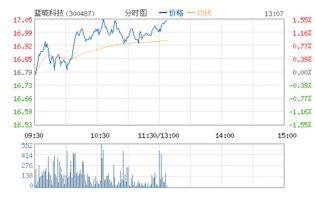蓝晓科技股票属于什么行业