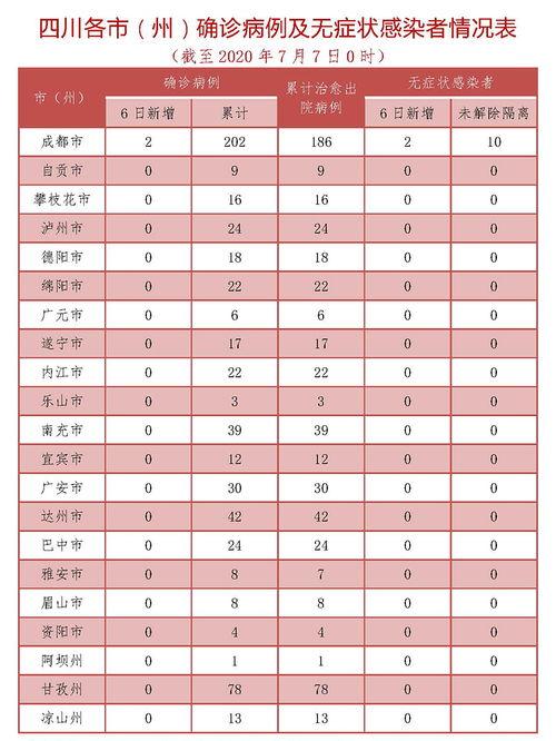 8月6日四川新增境外输入确诊病例1例无症状感染者1例